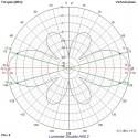 Lumenier Double AXII 2 Long Range 5.8GHz Antenne